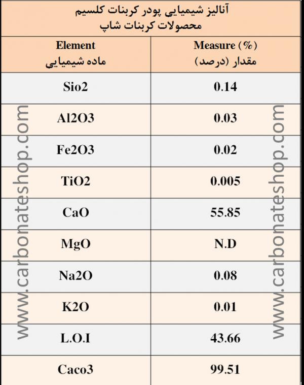 آنالیز کربنات کلسیم کربنات شاپ